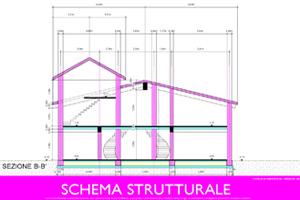 Progetto Casa: Schema Strutturale